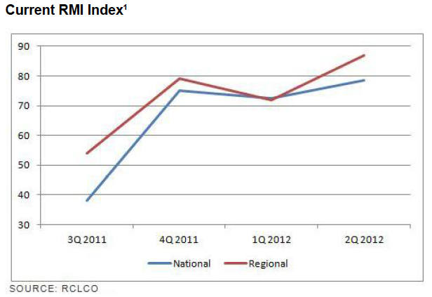 Current RMI Index