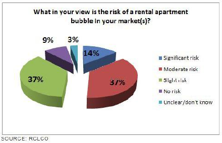 What in your view is the risk of a rental apartment bubble in your market(s)?
