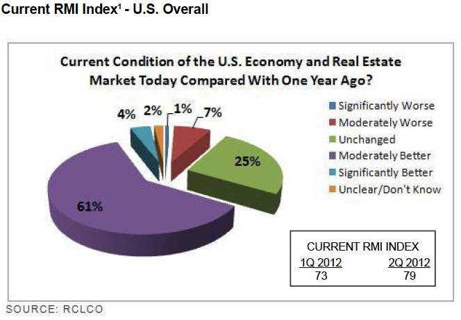 Current RMI Index - U.S. Overall