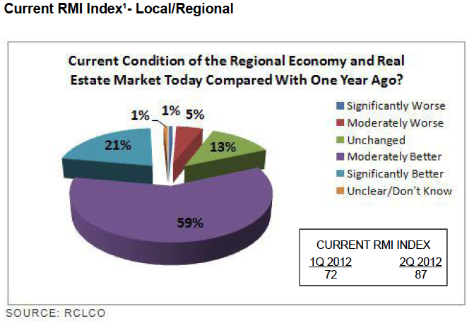 Current RMI Index - Local/Regional