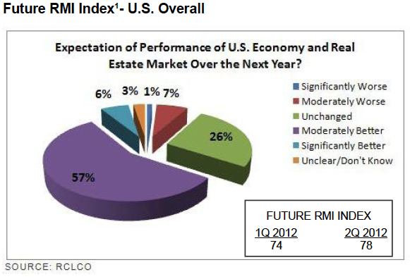 Future RMI Index US Overall