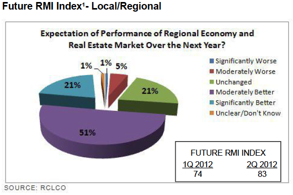 Future RMI Index - Local/Regional