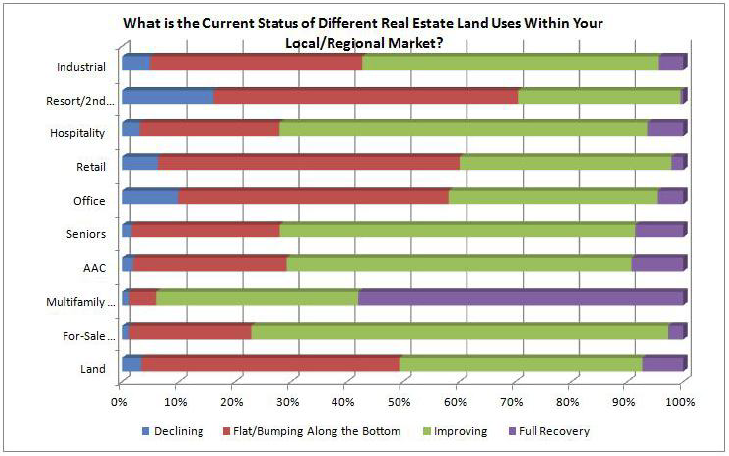 Current Status of Different Real Estate Land USes within your Local/Regional Market