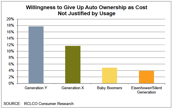 Auto Ownership Graph