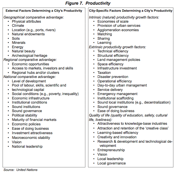 Figure 7. Productivity