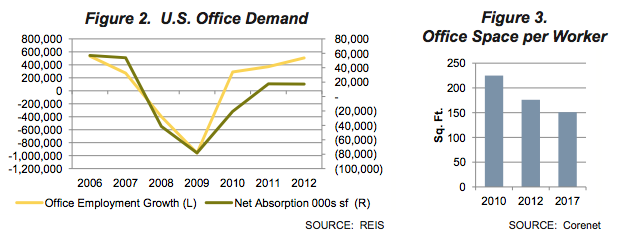 U.S. Office Demand Graph and Office Space per Worker Graph