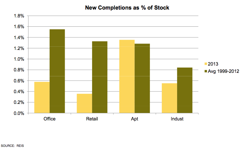 New Completions as % of Stock Graph