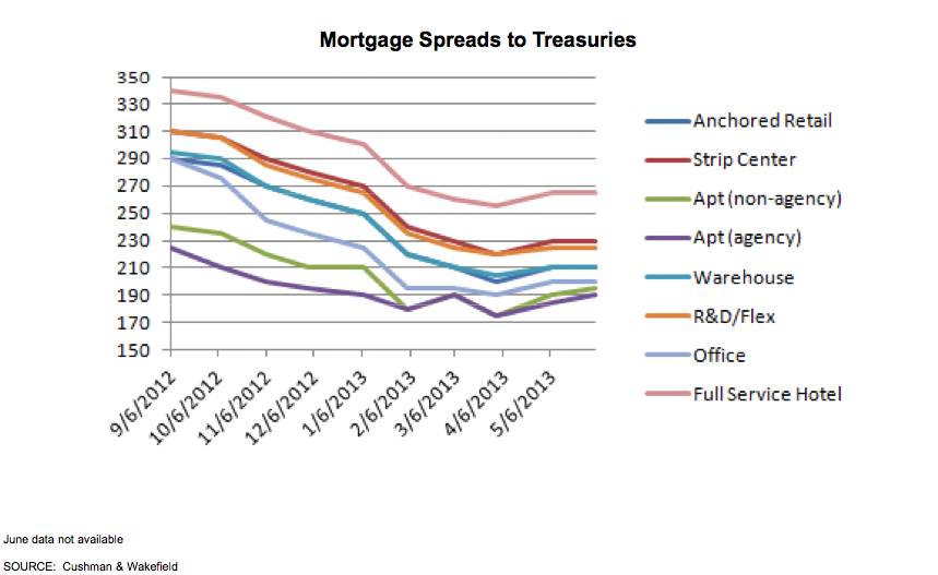 Mortgage Spreads to Treasuries Graph