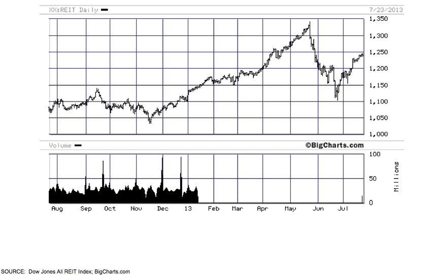 REIT Daily Graph