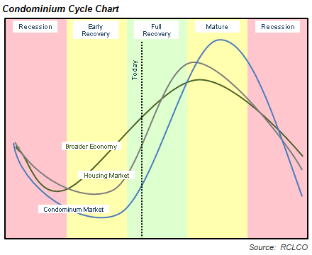 Condominium Cycle Chart