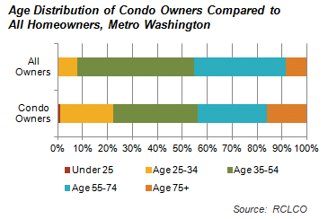 Age Distribution of Condo Owners Compared to All Homeowners, Metro Washington