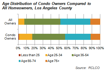 Age Distribution of Condo Owners Compared to All Homeowners, Los Angeles County