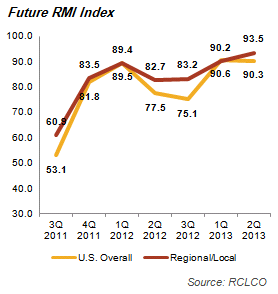 Future RMI Index Graph and Expectation of Economy Performance Chart