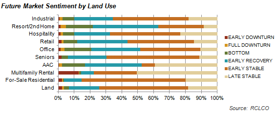 Sentiment Survey Future Market by Land Use