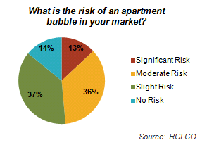 Sentiment Survey Risk of Apartment Bubble