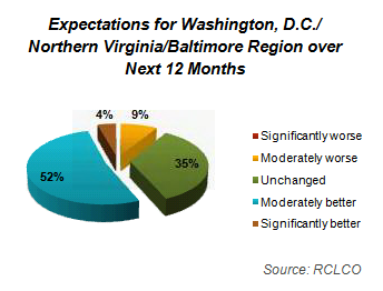 Expectations for Washington, D.C./Northern Virginia/Baltimore