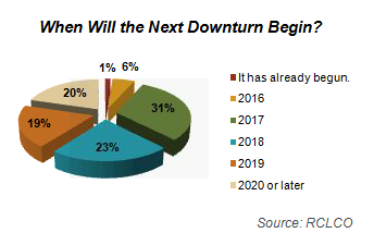 When will the next downturn begin?