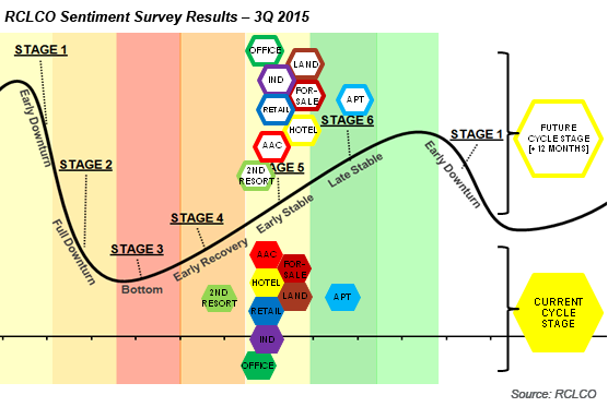 3Q 2015 RCLCO Sentiment Survey Results