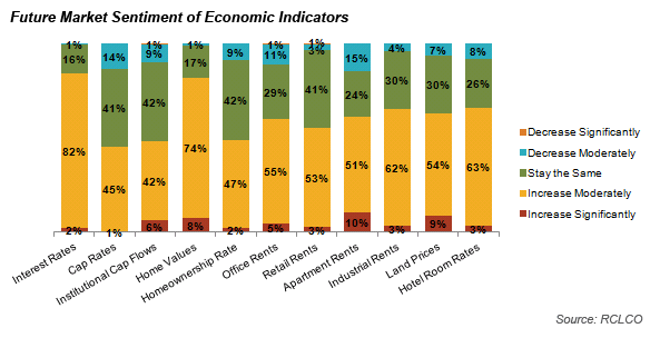 Future Market Sentiment of Economic Indicators