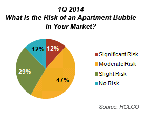 1Q 2014 Apartment Bubble