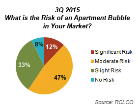 3Q 2015 Apartment Bubble