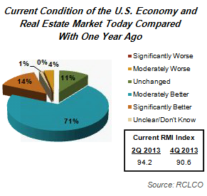 4Q 2013 Sentiment Results