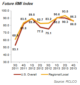 Future RMI Index
