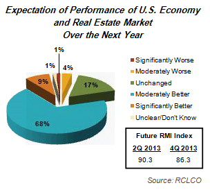 Expectations of Performance of US Economy and Real Estate