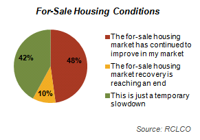 For-Sale Housing Conditions