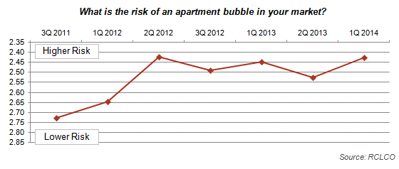 Apartment Bubble