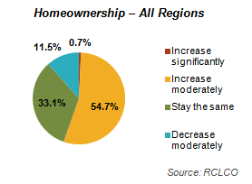 Home Ownership - All Regions