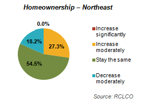 Home Ownership - Northeast