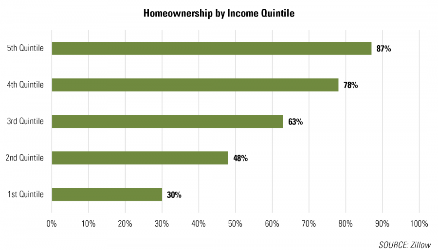 Homeownership by Income Quintile
