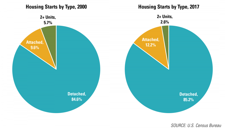 Housing Starts by Type, 2000 and 2017