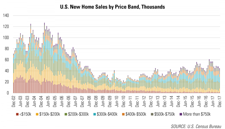 U.S. New Home Sales by Price Band, Thousands