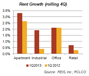 Rent Growth (rolling 4Q) Graph