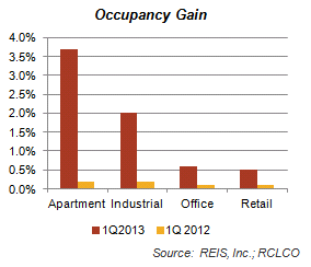 Occupancy Gain Graph