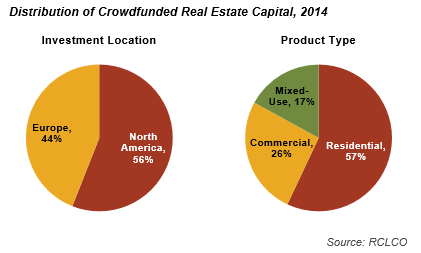 Distribution of Crowdfunded Real Estate Capital, 2015