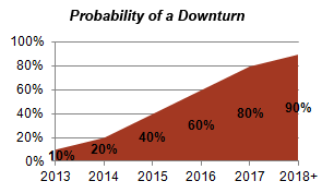 Probability of Downturn