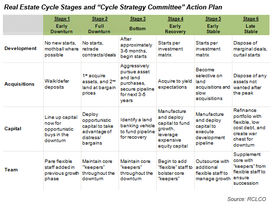 Cycle Strategy Committee Action Plan