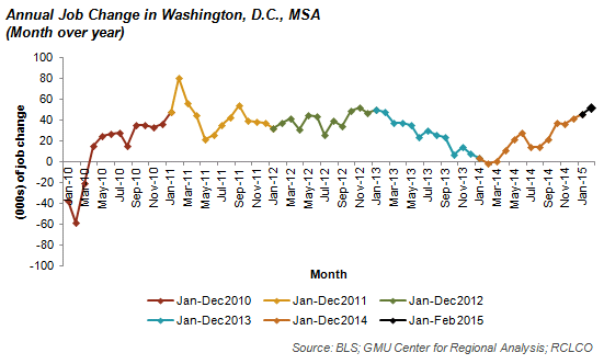 Annual Job Change in Washington, D.C., MSA