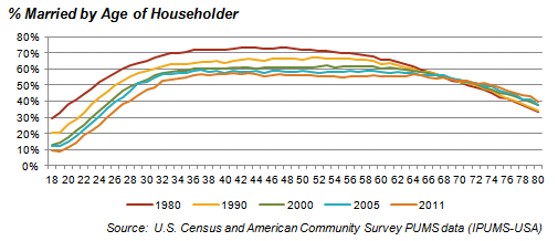 % Married by Age of Householder Graph