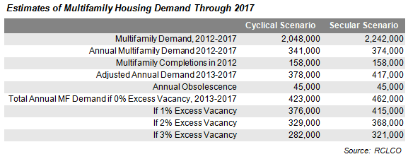Estimates of Multifamily Housing Demand Through 2017 Chart
