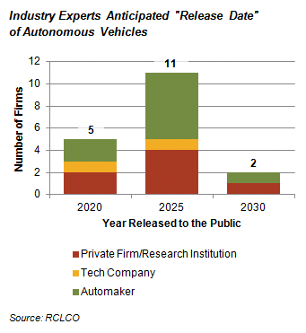 "Industry Experts Anticipated ""Release Date"" of Autonomous Vehicles"
