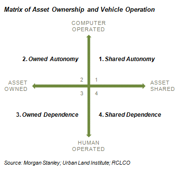 Matrix of Asset Ownership and Vehicle Operation