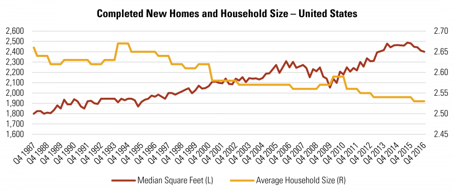 Completed New Homes and Household Size – United States