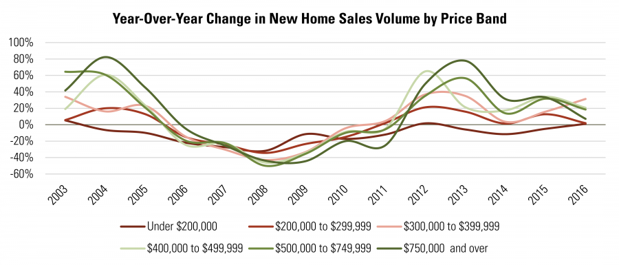 Year-Over-Year Change in New Home Sales Volume by Price Band