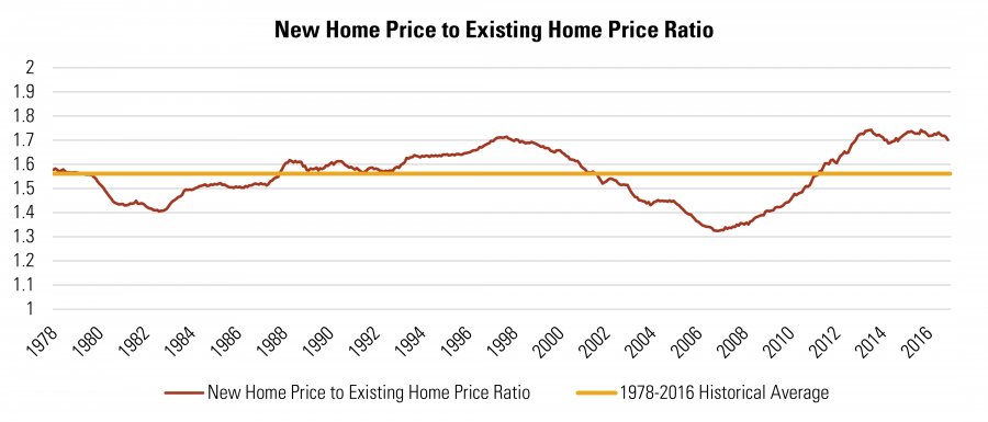 New Home Price to Existing Home Price Ratio
