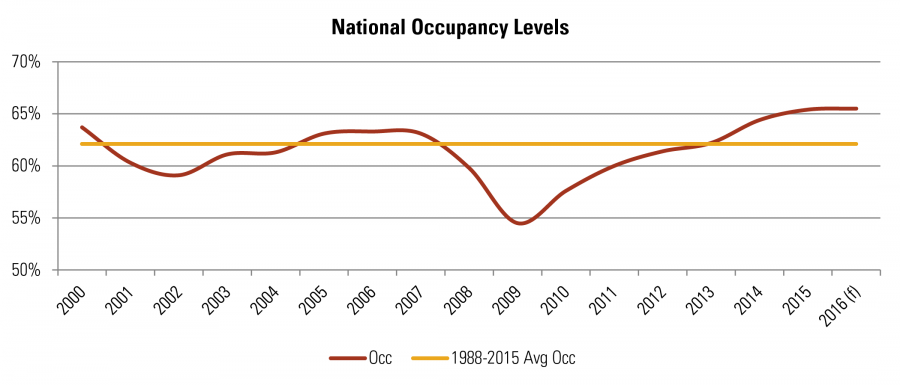 National Occupancy Levels