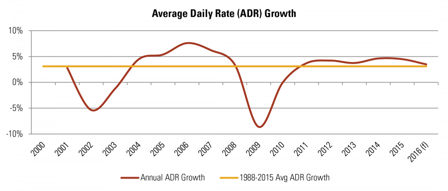 Average Daily Rate (ADR) Growth